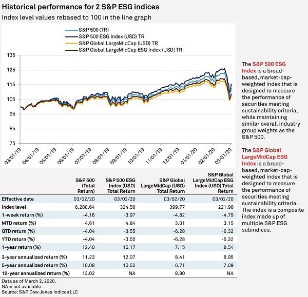 Gráfico: desempenho histórico para dois índices ESG da S&P