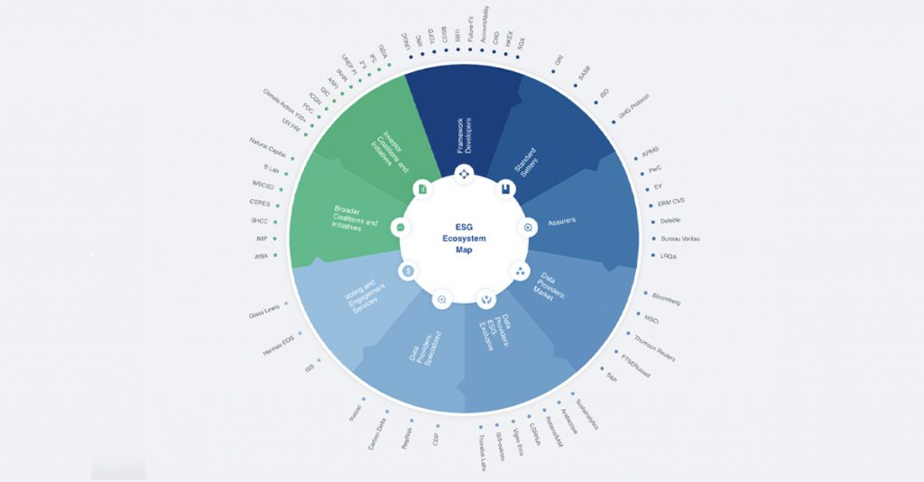 Gráfico interativo sobre o ecossistema ESG. Clique para ver no site do World Economic Forum